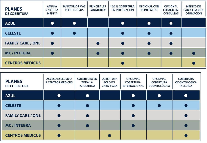 Comparativo de Planes de Medicus