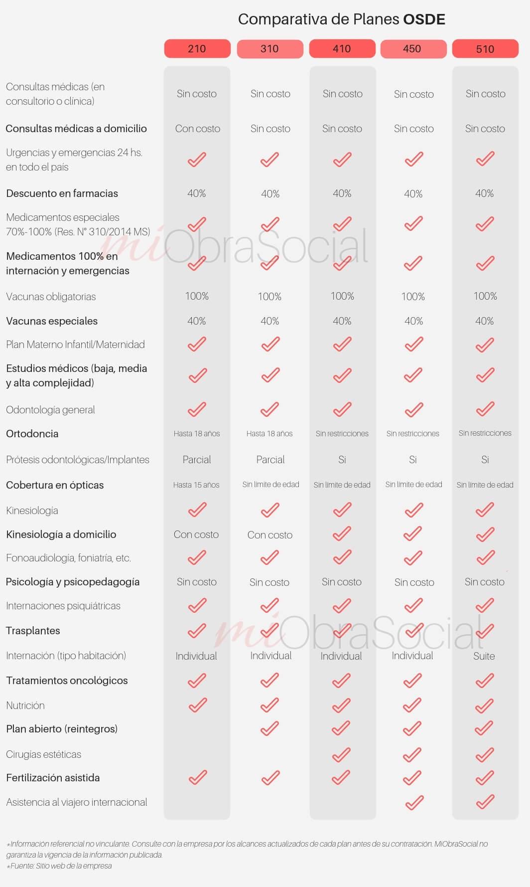 Comparativa Planes OSDE: 210 vs 310 vs 410 vs 450 vs 510