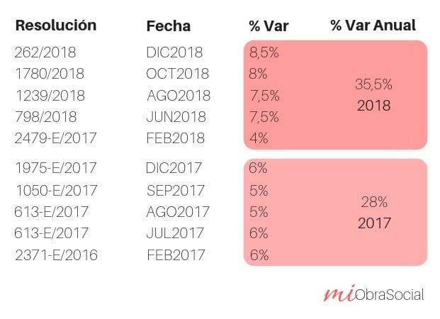 Tabla de aumentos en Medicina Prepaga durante 2017 y 2018