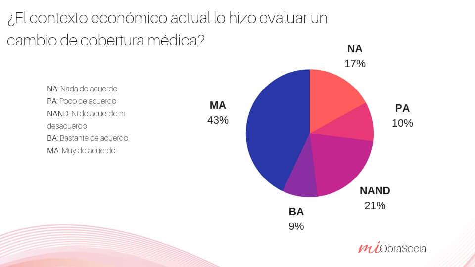 Estudio precios de cobertura médica y crisis económica 2018