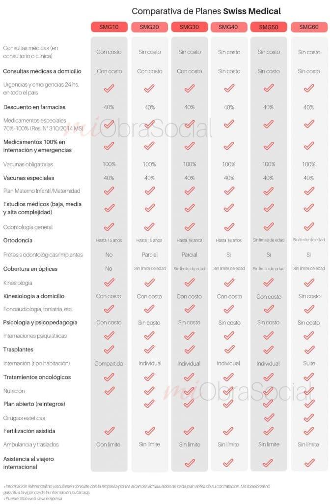 Comparativa de planes SMG20, SMG30, SMG40, SMG50, SMG60, SMG70