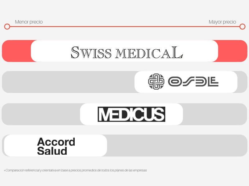 Precio de Swiss Medical respecto a la competencia