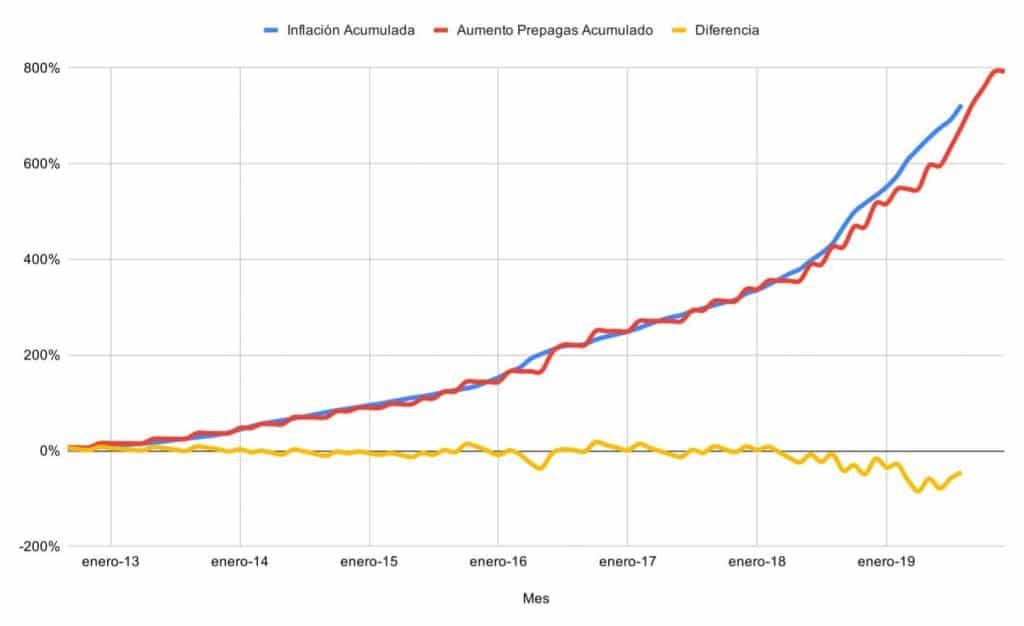 Comparativa: Aumentos de Medicina Prepaga vs. Inflación (Acumulado 2012-2019)