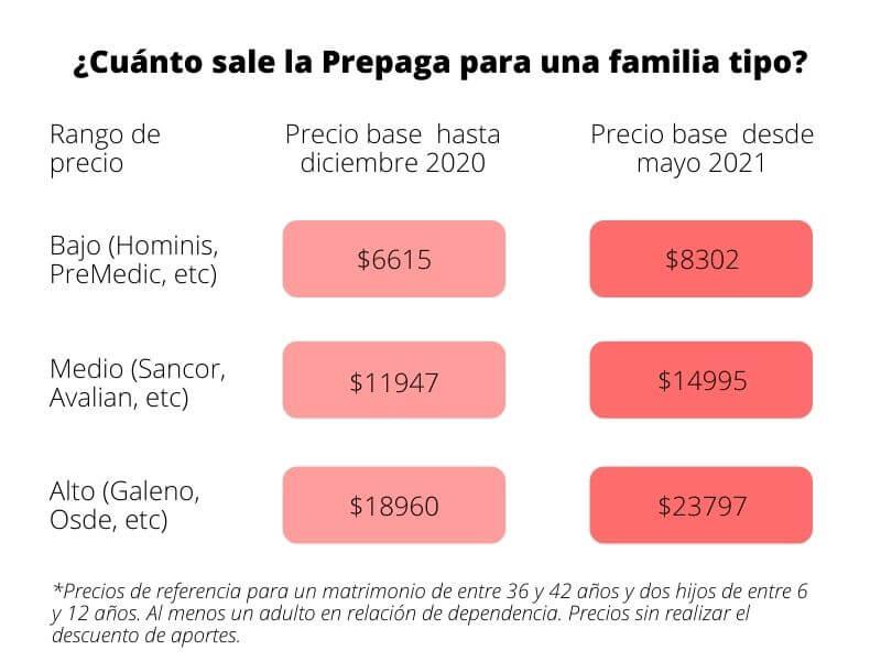 Cuánto paga de medicina prepaga una familia tipo en Argentina en 2021