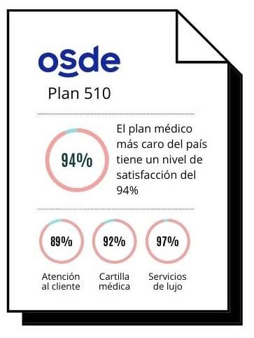 Satisfacción del plan premium OSDE 510