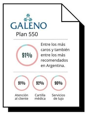 Plan Galeno 550 uno de los más caros en Argentina