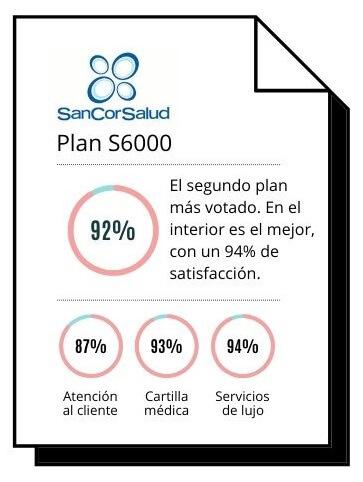 El Plan S6000 de Sancor es uno de los más completos