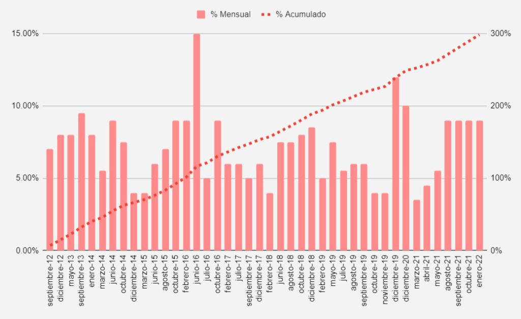 Evolución de Precios de Medicina Prepaga entre 2012 y 2022