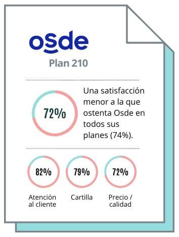 ¿Es bueno el plan Osde 210?