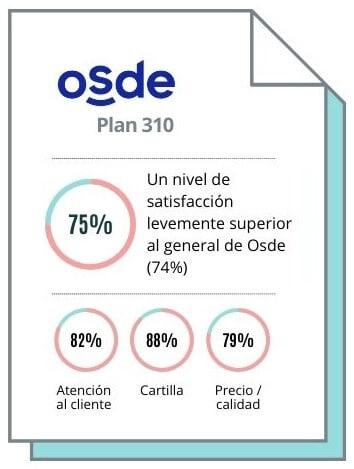 ¿Es bueno el plan Osde 310? ¿Qué opinan sus usuarios?